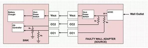 usb type-c电路保护至关重要的原因及其实现方式