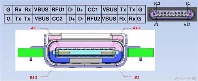 usb type c接口定义
